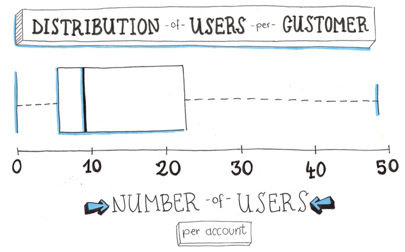 distribution-of-users-per-customer