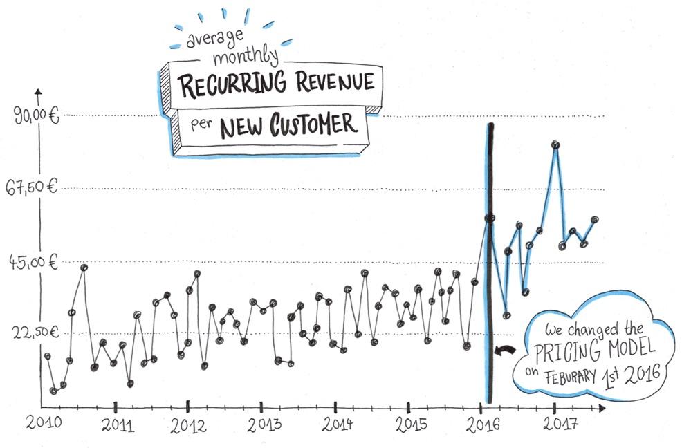 average-mrr-per-new-customer