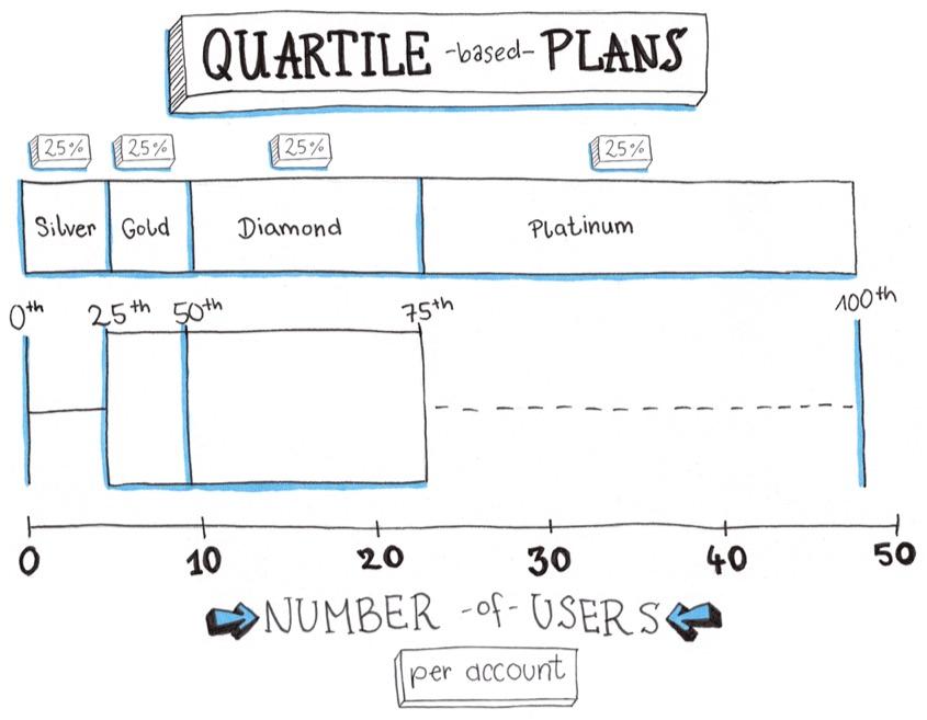 quartile-based-plans